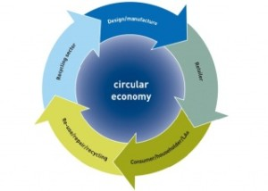 WRAP-circular-economy