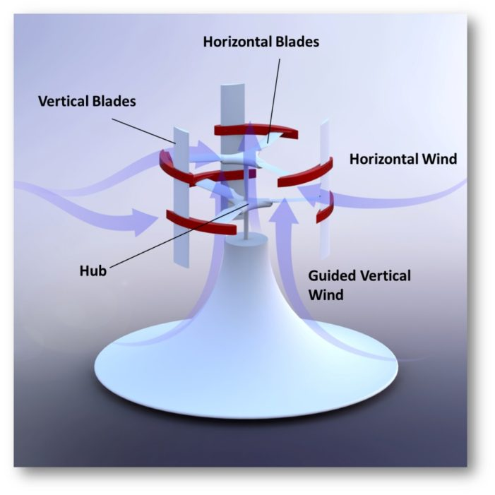Revolutionary wind energy conversion system